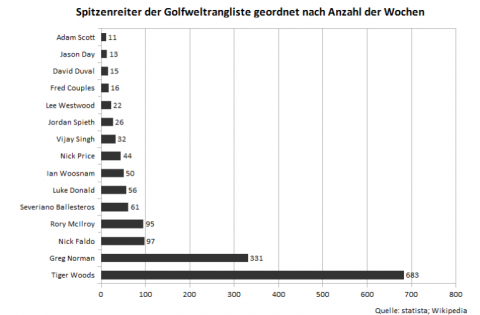 Statistik zum Thema internationale Golfer