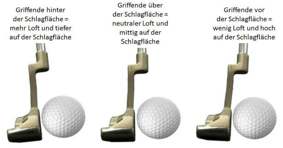 Auch der Loft, dem man dem Ball im Treffmoment zeigt, hat große Auswirkungen auf die Geschwindigkeit des Putts.