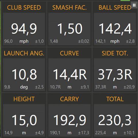 TrackMan-Werte von Dennis mit seinem mitgebrachten Driver (Callaway Rogue, 9,0°, Aldila Synergy 50S). 37 Meter Slice konnte Dennis um ca. 20 Meter reduzieren (s.u.).